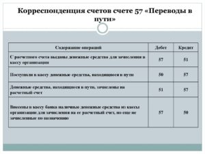 Корреспонденция и оборот 08 счета бухгалтерского учета