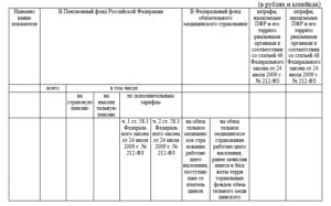 Образцы заполнения формы 21 и 22 ПФР