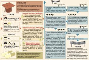 Как получить налоговый вычет за обучение?