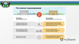 Процесс лицензирования деятельности по управлению многоквартирными домами