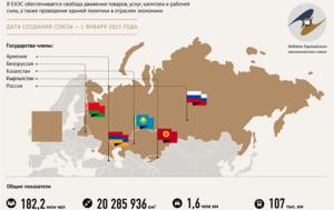 Список стран-участников Таможенного союза в 2019 году
