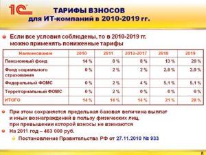 Тарифы страховых взносов в 2019 году