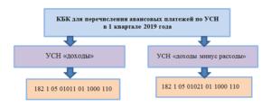 порядок уплаты авансовых платежей по УСН