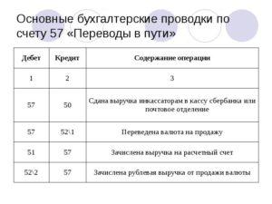 Проводки по счету 73 бухгалтерского учета