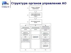 Пересмотр структуры органов управления  и АО