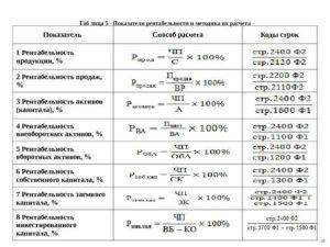 Формула для вычисления рентабельности активов