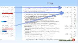 Как получить налоговый вычет по декларации 3-НДФЛ?