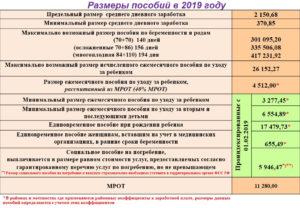 Пособие на ранних сроках беременности в 2019 году