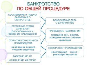 Правовое значение и смысл процедуры банкротства