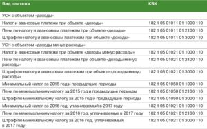 Коды бюджетной классификации (КБК) для УСН в 2019 году