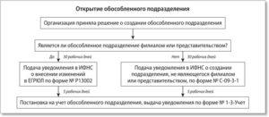 Особенности закрытия обособленных подразделений