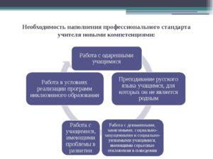 Профессиональный стандарт, обязанности и компетенции педагога