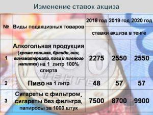 Таблица ставок акцизов на 2019 год