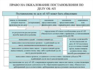 Как обжаловать в арбитражном суде постановление административного органа