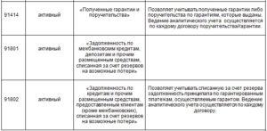 Учет банковской гарантии в бухгалтерском и налоговом учете
