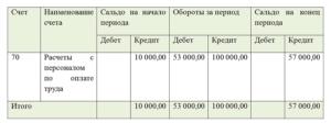 Характеристика счета 70 в бухгалтерском учете