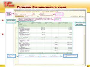 Перечень регистров бухгалтерского учета