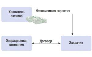 Соглашение с принципалом о независимой гарантии
