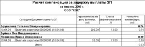 Штрафы и пени за задержку выплаты заработной платы