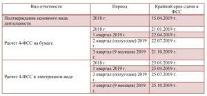Формы бухгалтерской отчетности организации в 2019 году