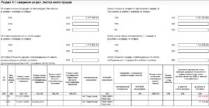 Правила корректировки реализации и отражения в декларации по НДС