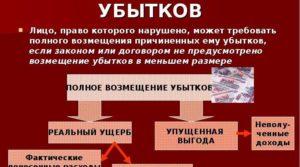 Реальный ущерб по ГК РФ