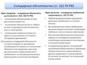 Солидарная ответственность по ГК РФ