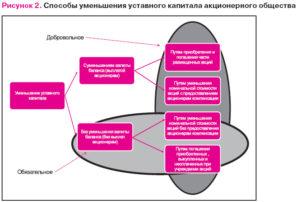 Увеличение уставного капитала  — 2019: пошаговая инструкция и рекомендации