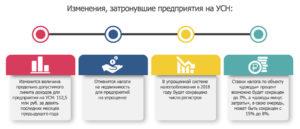 Изменения в УСН на 2019 год и условия применения