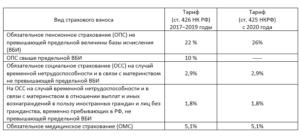 Страховые взносы на обязательное медицинское страхование в 2019 году
