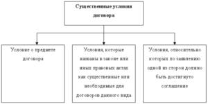 Существенные условия договора подряда: о чем не забыть при подготовке сделки