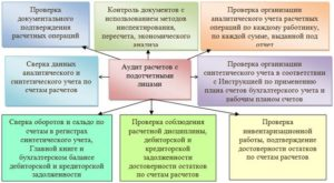 порядок проведения аудита расчетов с подотчетными лицами