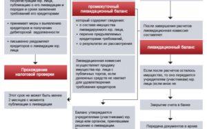 порядок и сроки процедуры ликвидации филиала организации