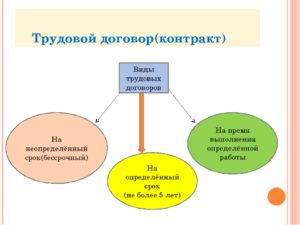 Какие существуют виды трудового договора по срокам действия