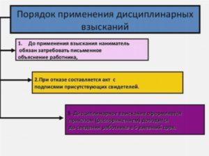Какие установлены сроки действия и досрочного снятия дисциплинарных взысканий