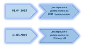 порядок и сроки сдачи налоговой декларации по УСН
