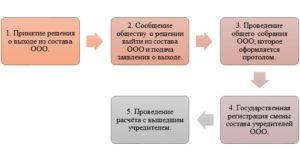порядок выхода учредителя из ООО