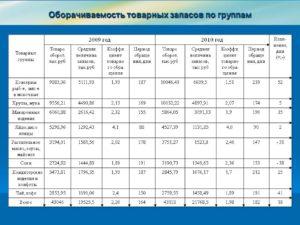 Расчет оборачиваемости товарных запасов