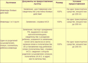 Льготы по налогам для инвалидов 1,2 и 3 группы