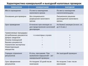 Какие сроки проведения камеральной налоговой проверки