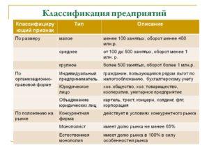 Малый, средний и крупный бизнес: понятия и основные черты