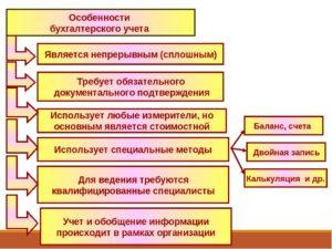 Особенности ведения бухгалтерского учета в строительстве