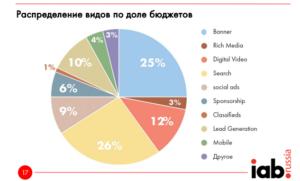 Виды и стоимость интернет-рекламы