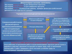 порядок применения и оформления дисциплинарных взысканий
