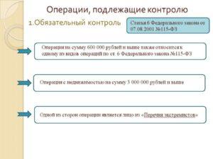 Сомнительные операции согласно 115-ФЗ