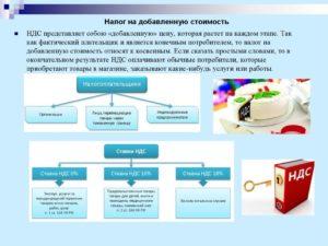 НДС для чайников: описание простыми словами