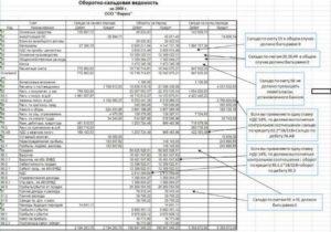 Пример составления баланса по оборотно-сальдовой ведомости