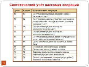 Характеристика и проводки по счету 57 в бухгалтерском учете