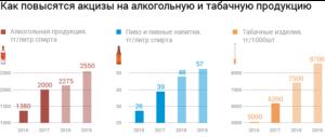 Особенности исчисления и ставки акциза на бензин в 2019 году