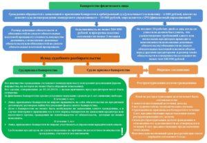 Банкротство: как миноритарным кредиторам оспорить сделку должника